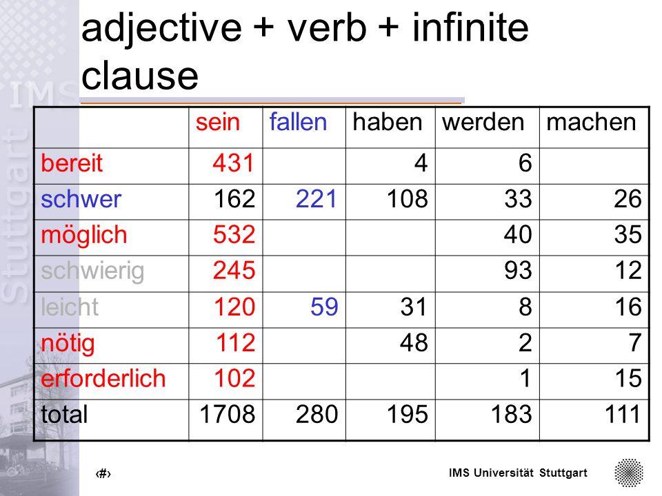 IMS Universität Stuttgart 95 adjective + verb + infinite clause seinfallenhabenwerdenmachen bereit43146 schwer1622211083326 möglich5324035 schwierig2459312 leicht1205931816 nötig1124827 erforderlich102115 total1708280195183111