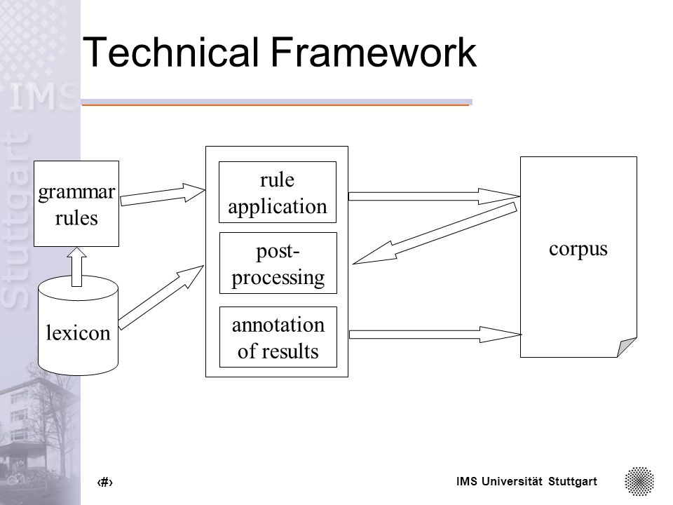 IMS Universität Stuttgart 22 Technical Framework corpus Perl-Scripts grammar rules lexicon rule application annotation of results post- processing