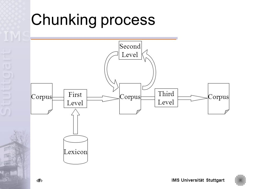 IMS Universität Stuttgart 45 Chunking process Corpus Third Level First Level Corpus Second Level Lexicon