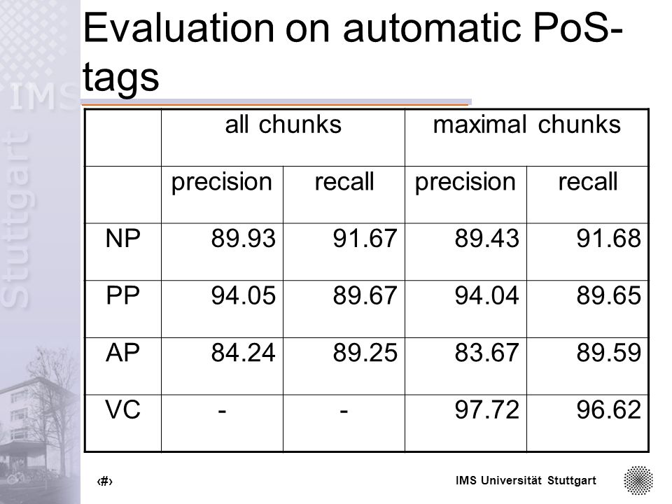 IMS Universität Stuttgart 55 Evaluation on automatic PoS- tags all chunksmaximal chunks precisionrecallprecisionrecall NP PP AP VC