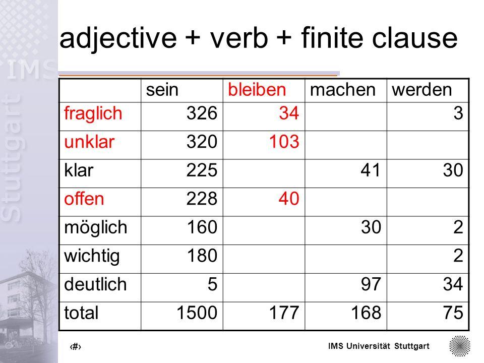 IMS Universität Stuttgart 67 adjective + verb + finite clause seinbleibenmachenwerden fraglich326343 unklar320103 klar2254130 offen22840 möglich160302 wichtig1802 deutlich59734 total150017716875