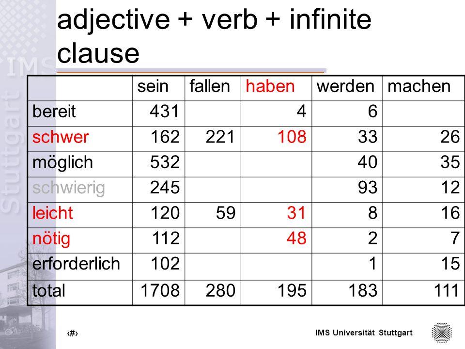 IMS Universität Stuttgart 72 adjective + verb + infinite clause seinfallenhabenwerdenmachen bereit43146 schwer1622211083326 möglich5324035 schwierig2459312 leicht1205931816 nötig1124827 erforderlich102115 total1708280195183111