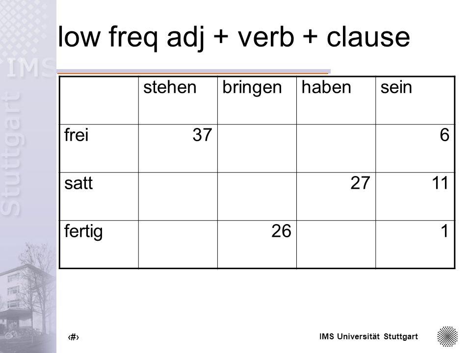 IMS Universität Stuttgart 74 low freq adj + verb + clause stehenbringenhabensein frei376 satt2711 fertig261