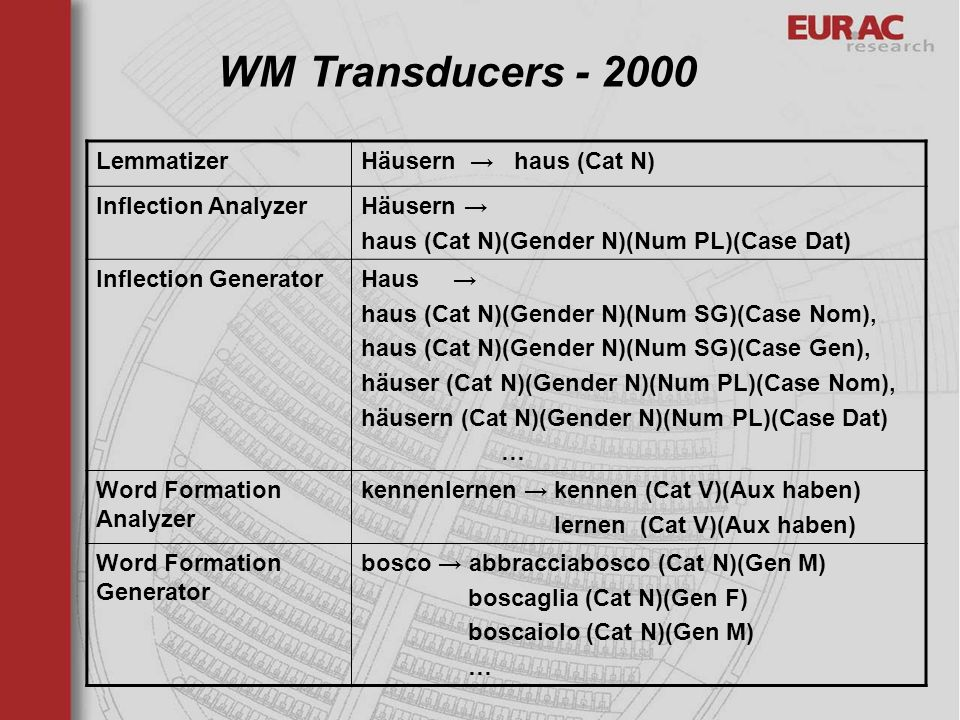 LemmatizerHäusern haus (Cat N) Inflection AnalyzerHäusern haus (Cat N)(Gender N)(Num PL)(Case Dat) Inflection GeneratorHaus haus (Cat N)(Gender N)(Num