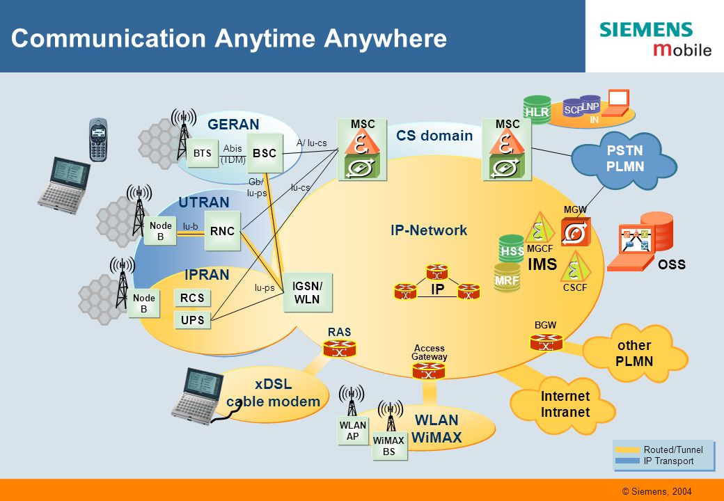 SCP LNP IN CS domain Communication Anytime Anywhere A/ Iu-cs Abis (TDM) Gb/ Iu-ps GERAN Iu-b RNC HLR IGSN/ WLN BSC IP-Network MGCF IMS MGW HSS MRF MSC IPRAN Iu-cs Iu-ps UTRAN UPS RCS xDSL cable modem RAS MSC WLAN WiMAX Access Gateway Routed/Tunnel IP Transport Routed/Tunnel IP Transport OSS Node B BTS Node B IP BGW CSCF PSTN PLMN Internet Intranet other PLMN WLAN AP WiMAX BS © Siemens, 2004