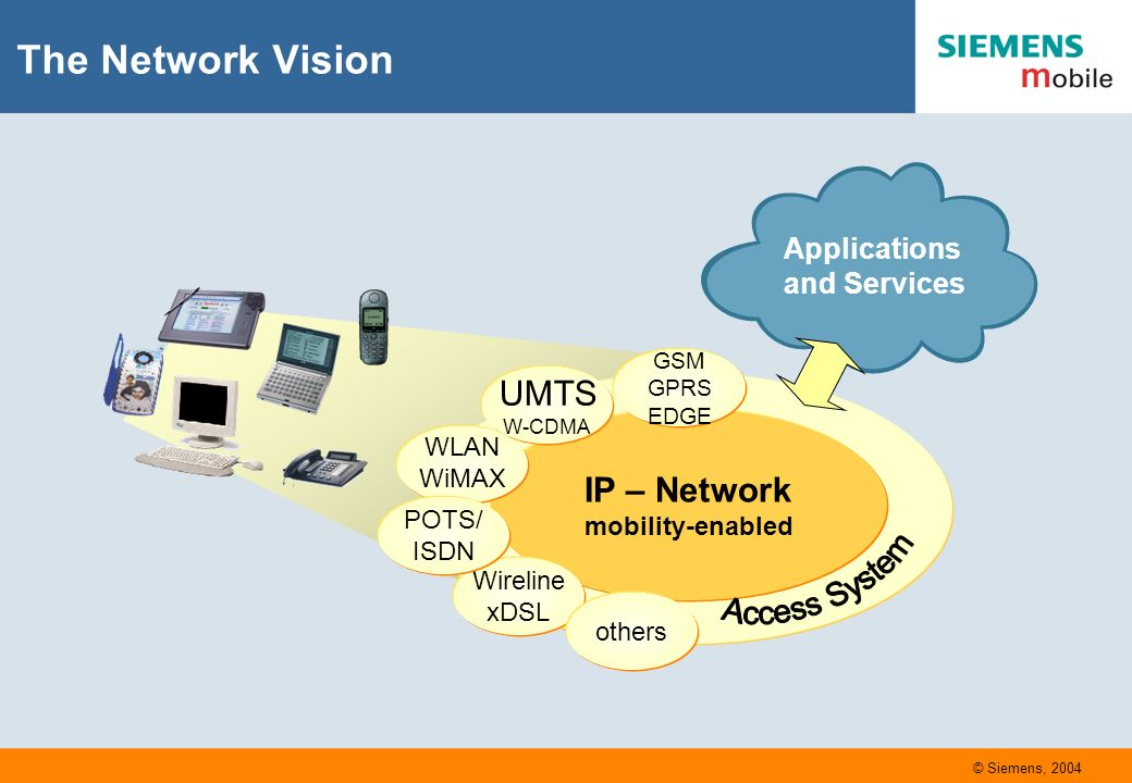 The Network Vision IP – Network mobility-enabled GSM GPRS EDGE UMTS W-CDMA WLAN WiMAX Wireline xDSL POTS/ ISDN others Applications and Services © Siemens, 2004