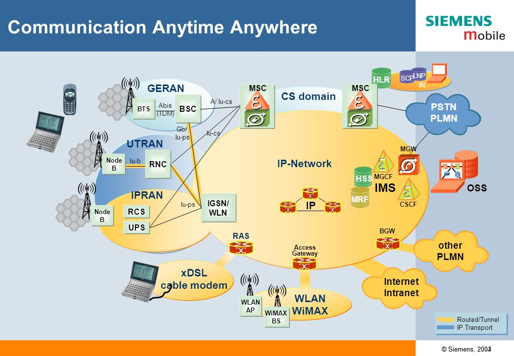 SCP LNP IN HLR CS domain Basic GSM / GPRS Scenario A Abis (TDM) Gb RAN BSC TDM/CES 2G MSC 2G MSC IP IP-Network (PS-domain) 2G SGSN Routed/Tunnel IP Transport Routed/Tunnel IP Transport OSS BTS BGW GGSN PSTN PLMN Internet Intranet other PLMN © Siemens, 2004