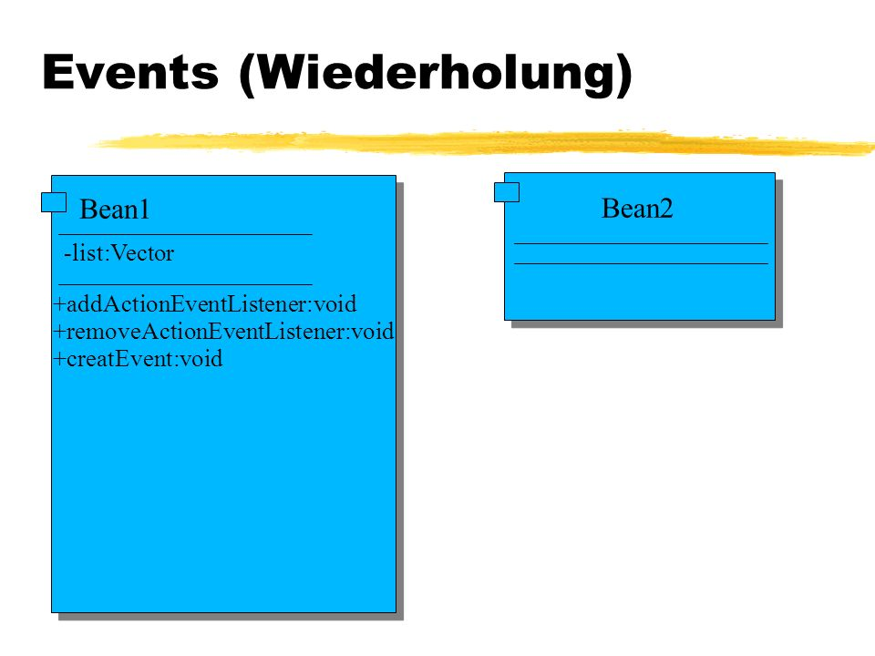 Bean1 -list:Vector +addActionEventListener:void +removeActionEventListener:void +creatEvent:void Bean2 Events (Wiederholung)