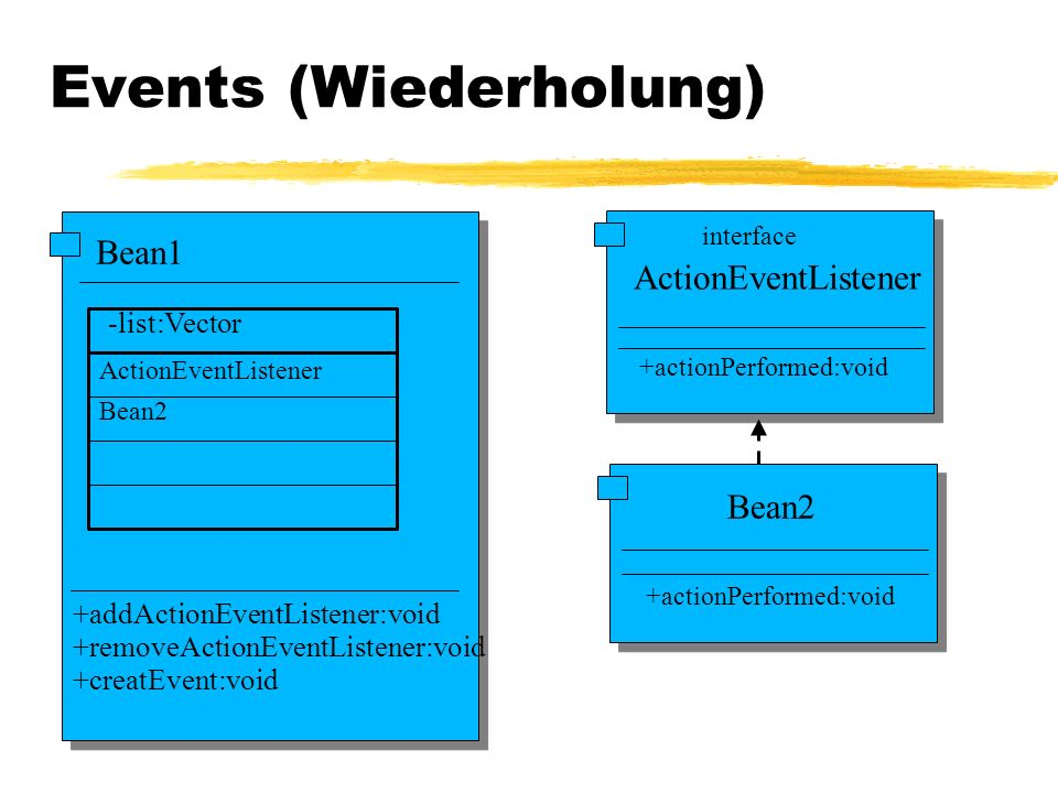 Bean1 -list:Vector +addActionEventListener:void +removeActionEventListener:void +creatEvent:void ActionEventListener +actionPerformed:void interface Bean2 +actionPerformed:void ActionEventListener Bean2 Events (Wiederholung)