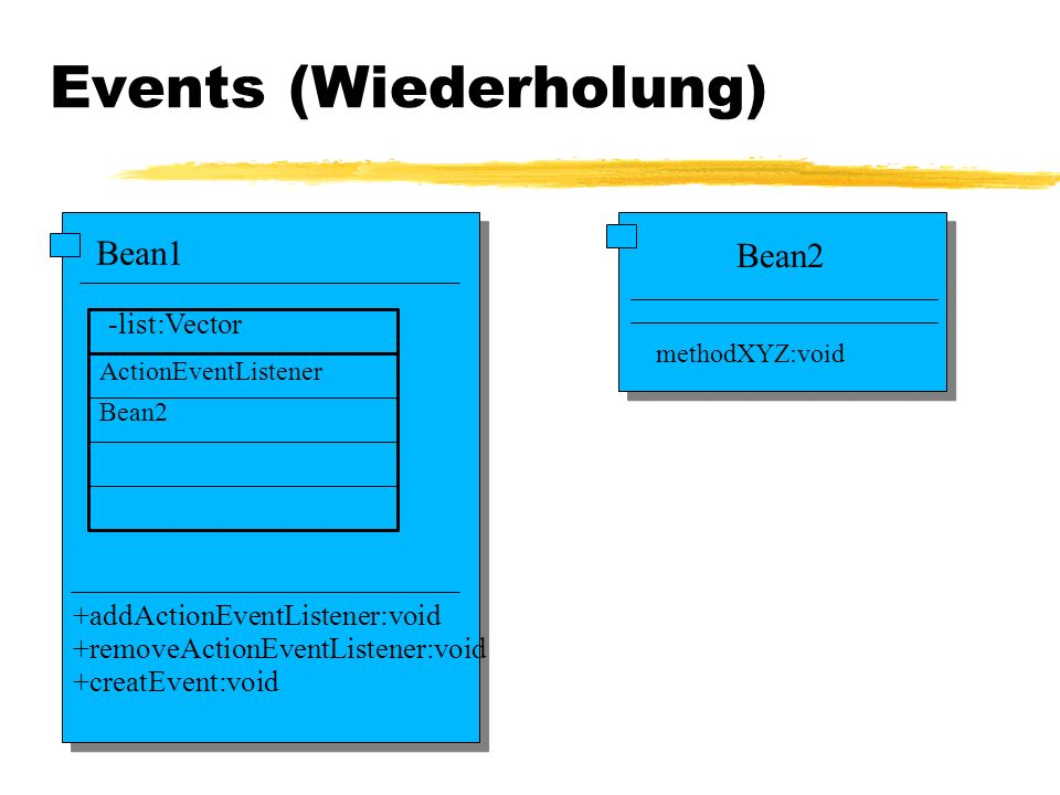 Bean1 -list:Vector +addActionEventListener:void +removeActionEventListener:void +creatEvent:void Bean2 ActionEventListener Bean2 methodXYZ:void Events (Wiederholung)