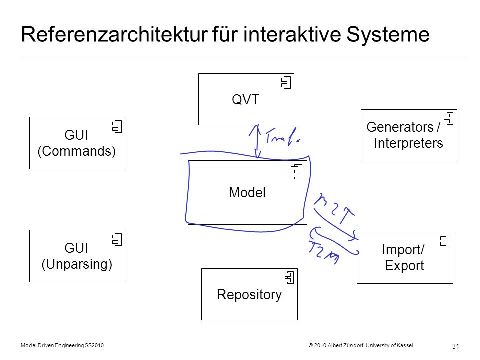 Model Driven Engineering SS2010 © 2010 Albert Zündorf, University of Kassel 31 Referenzarchitektur für interaktive Systeme Repository Model GUI (Commands) Generators / Interpreters QVT Import/ Export GUI (Unparsing)
