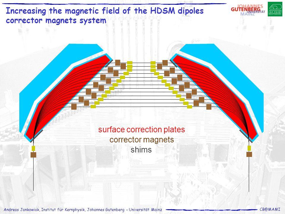Andreas Jankowiak, Institut für Kernphysik, Johannes Gutenberg – Universität Mainz CB@MAMI surface correction plates shims corrector magnets Increasin