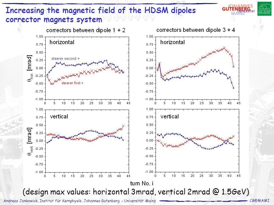 Andreas Jankowiak, Institut für Kernphysik, Johannes Gutenberg – Universität Mainz CB@MAMI Increasing the magnetic field of the HDSM dipoles corrector