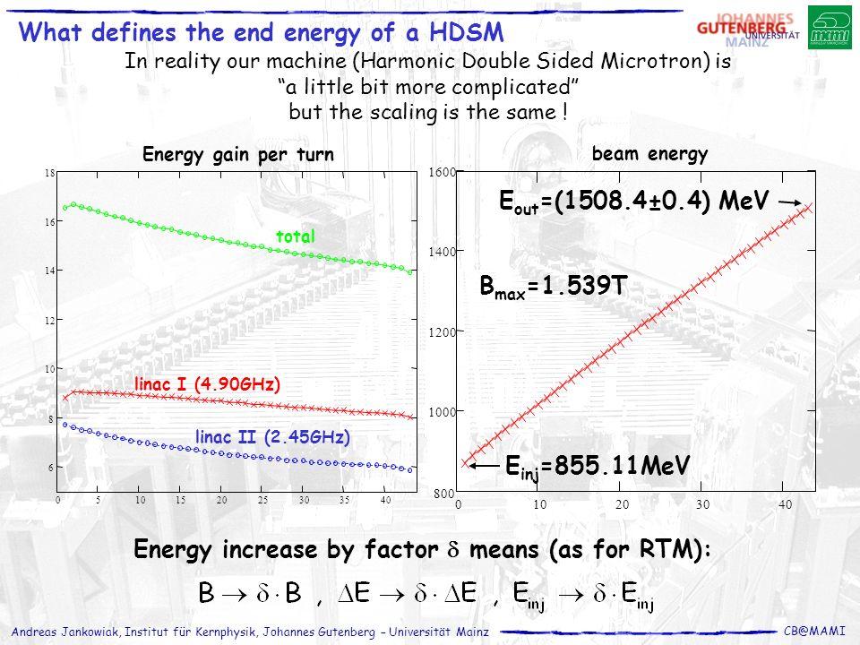 Andreas Jankowiak, Institut für Kernphysik, Johannes Gutenberg – Universität Mainz CB@MAMI What defines the end energy of a HDSM In reality our machin