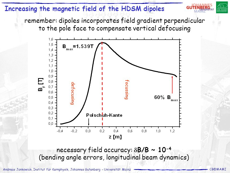 Andreas Jankowiak, Institut für Kernphysik, Johannes Gutenberg – Universität Mainz CB@MAMI Increasing the magnetic field of the HDSM dipoles defocusin