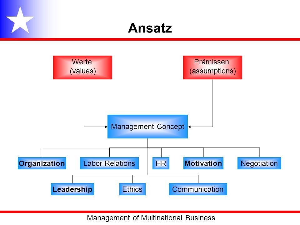 Ansatz Management Concept Prämissen (assumptions) Werte (values) OrganizationLabor RelationsHRMotivation LeadershipCommunication Negotiation Ethics Ma