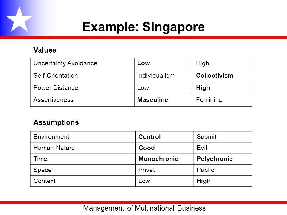 Example: Singapore Uncertainty AvoidanceLowHigh Self-OrientationIndividualismCollectivism Power DistanceLowHigh AssertivenessMasculineFeminine Environ