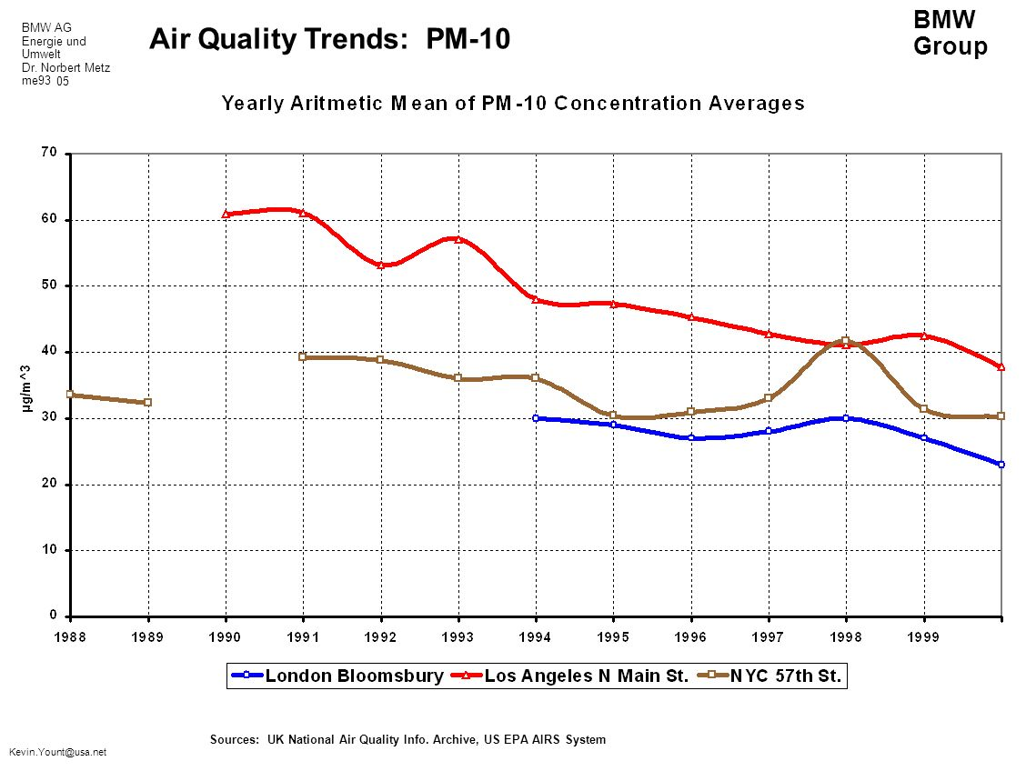 BMW AG Energie und Umwelt Dr. Norbert Metz me93 BMW Group Kevin.Yount@usa.net Air Quality Trends: PM-10 Sources: UK National Air Quality Info. Archive