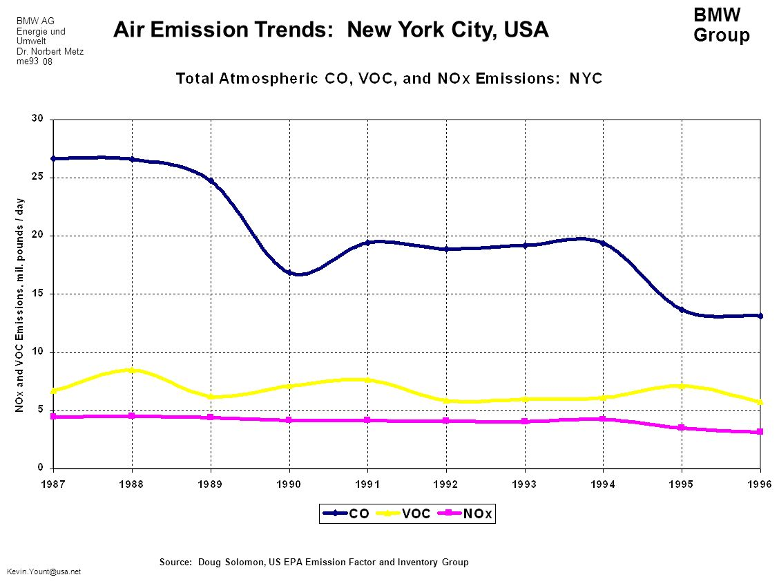 BMW AG Energie und Umwelt Dr. Norbert Metz me93 BMW Group Kevin.Yount@usa.net Air Emission Trends: New York City, USA Source: Doug Solomon, US EPA Emi