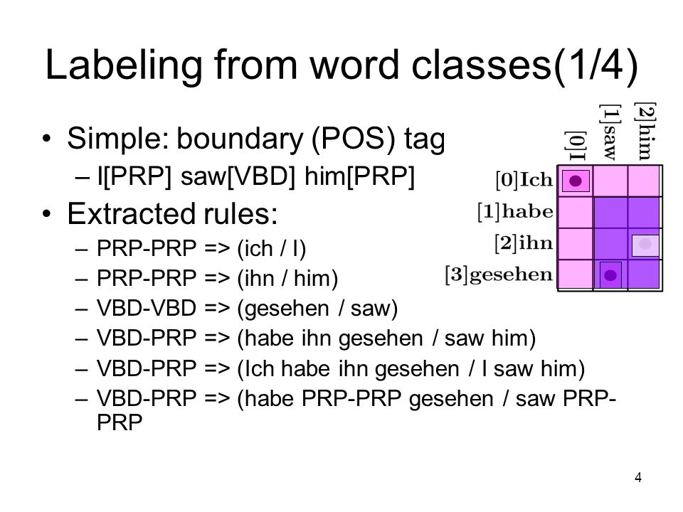 5 Labeling from word classes(2/4) Accounting for phrase size –1-word PRP=>(Ich | I) PRP=>(ihn | him) –2-word VBD-PRP => (habe ihn gesehen / saw him) VBD-PRP => (habe PRP gesehen / saw PRP) –multiple-word VBD..PRP => (Ich habe ihn gesehen / I saw him) VBD..PRP => (Ich habe PRP gesehen / I saw PRP)