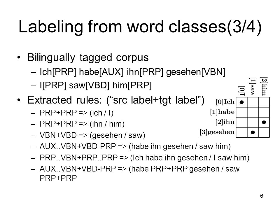 6 Labeling from word classes(3/4) Bilingually tagged corpus –Ich[PRP] habe[AUX] ihn[PRP] gesehen[VBN] –I[PRP] saw[VBD] him[PRP] Extracted rules: (src label+tgt label) –PRP+PRP => (ich / I) –PRP+PRP => (ihn / him) –VBN+VBD => (gesehen / saw) –AUX..VBN+VBD-PRP => (habe ihn gesehen / saw him) –PRP..VBN+PRP..PRP => (Ich habe ihn gesehen / I saw him) –AUX..VBN+VBD-PRP => (habe PRP+PRP gesehen / saw PRP+PRP