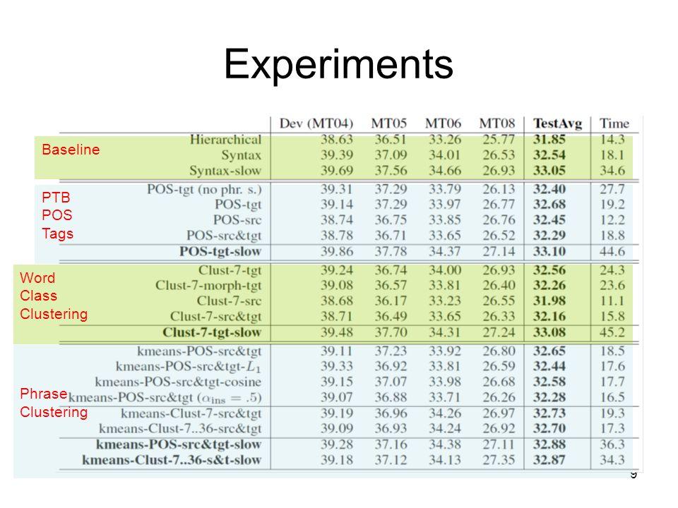10 Experiments