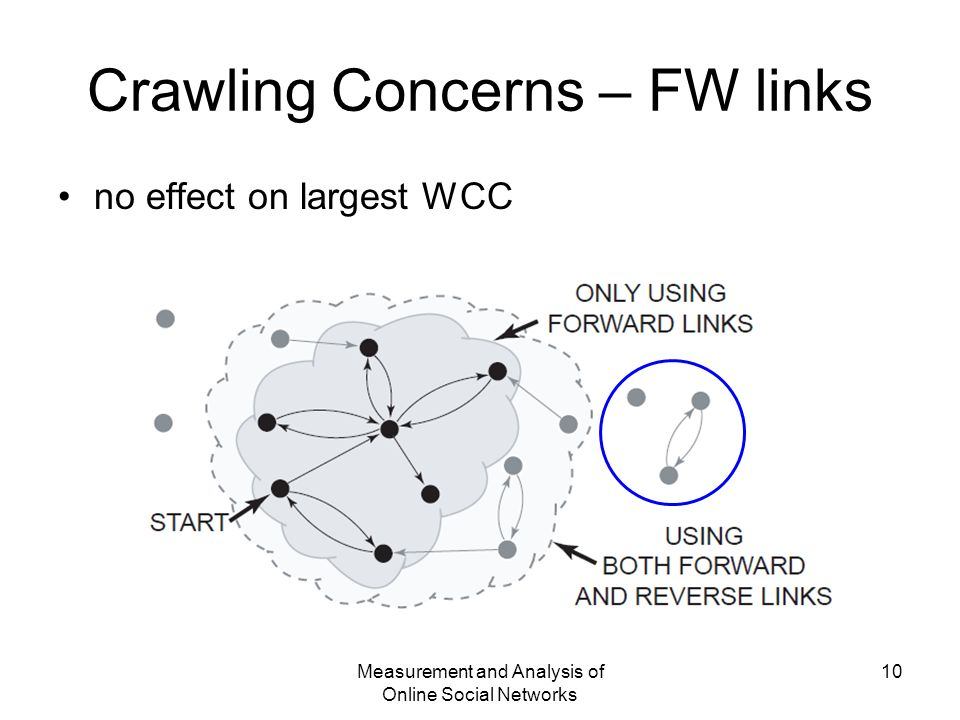 Measurement and Analysis of Online Social Networks 10 Crawling Concerns – FW links no effect on largest WCC