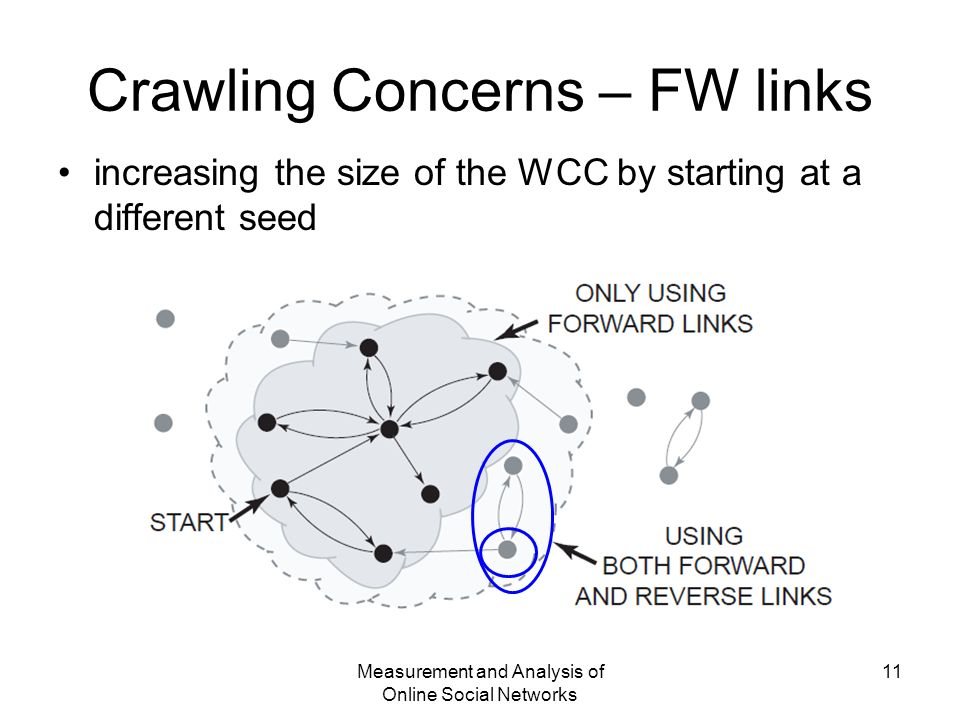 Measurement and Analysis of Online Social Networks 11 Crawling Concerns – FW links increasing the size of the WCC by starting at a different seed