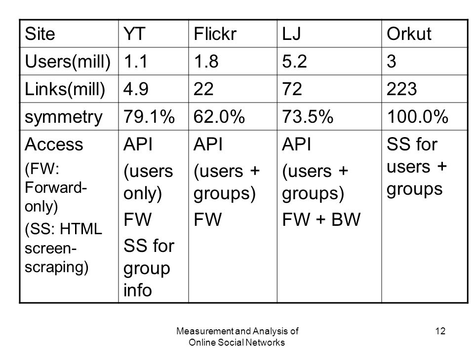 Measurement and Analysis of Online Social Networks 12 SiteYTFlickrLJOrkut Users(mill)1.11.85.23 Links(mill)4.92272223 symmetry79.1%62.0%73.5%100.0% Access (FW: Forward- only) (SS: HTML screen- scraping) API (users only) FW SS for group info API (users + groups) FW API (users + groups) FW + BW SS for users + groups