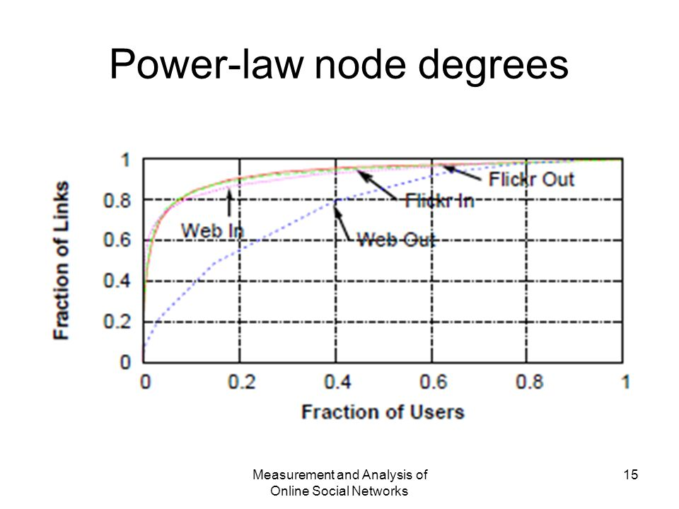 Measurement and Analysis of Online Social Networks 15 Power-law node degrees