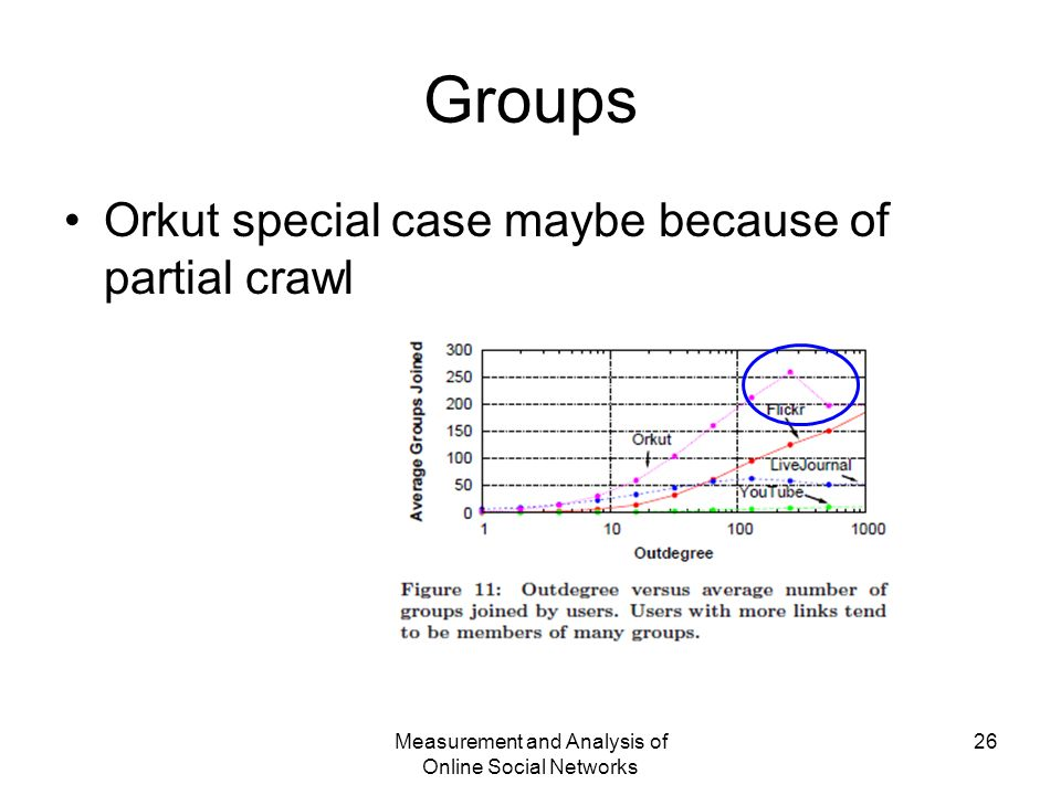 Measurement and Analysis of Online Social Networks 26 Groups Orkut special case maybe because of partial crawl