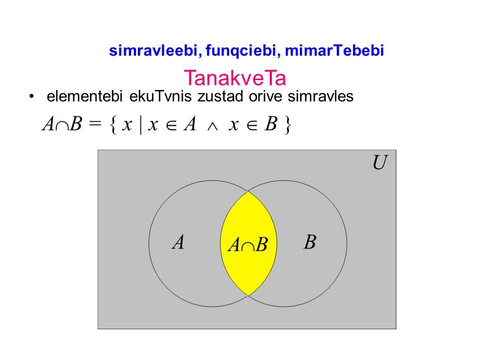 simravleebi, funqciebi, mimarTebebi elementebi ekuTvnis zustad orive simravles TanakveTa A B = { x | x A x B } AB U A B