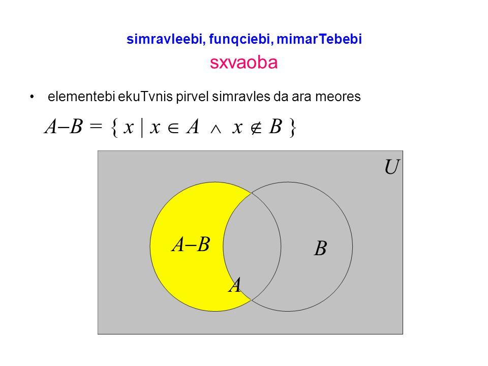 simravleebi, funqciebi, mimarTebebi sxvaoba elementebi ekuTvnis pirvel simravles da ara meores A B = { x | x A x B } A B U A B