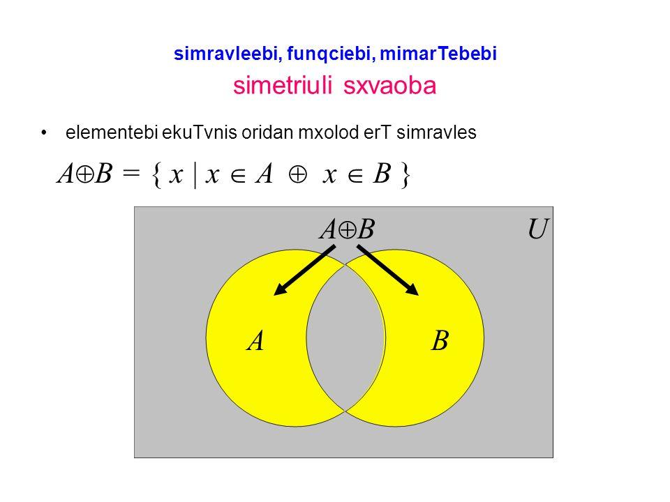 simravleebi, funqciebi, mimarTebebi simetriuli sxvaoba elementebi ekuTvnis oridan mxolod erT simravles AB UA B A B = { x | x A x B }