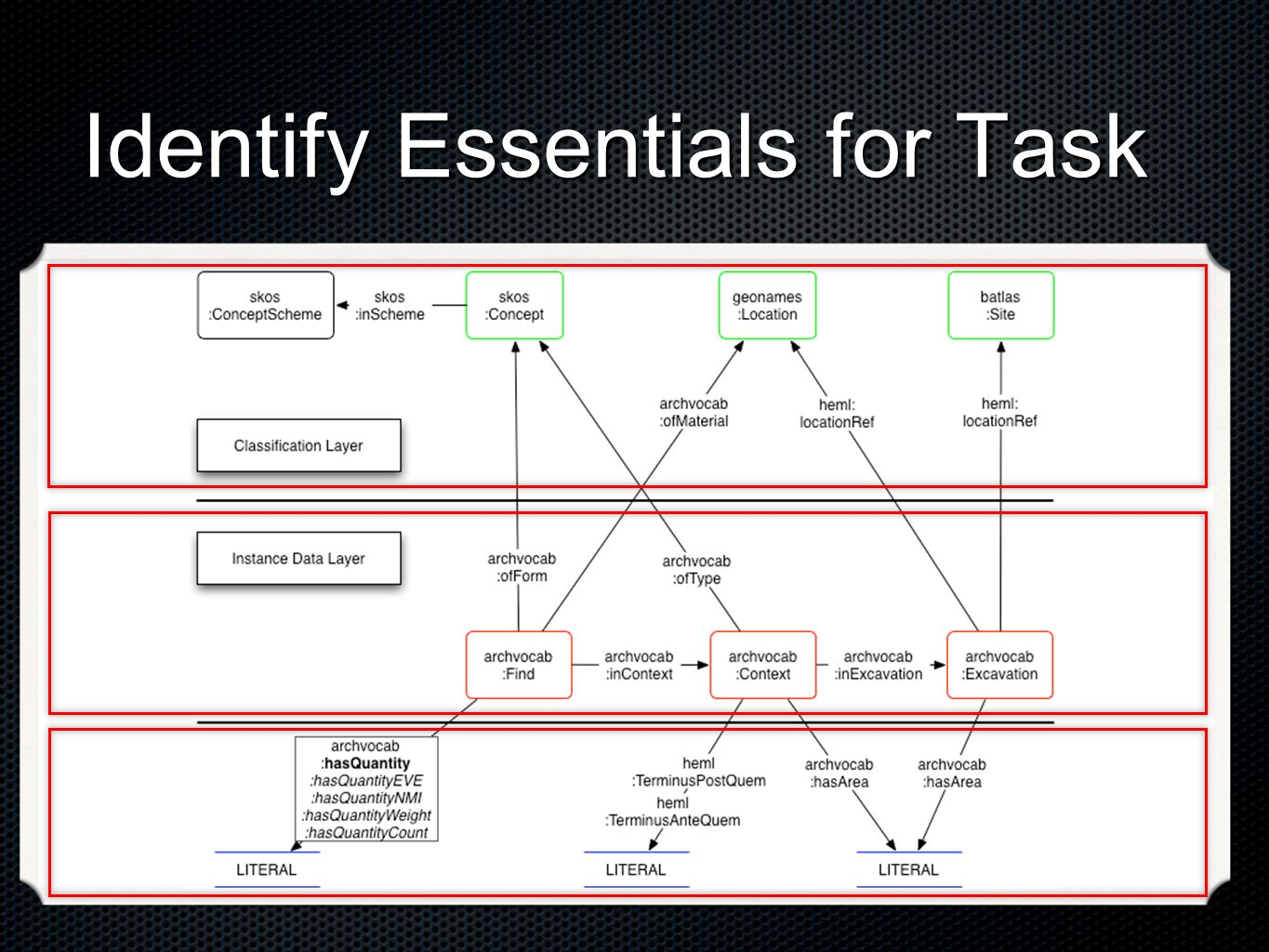Identify Essentials for Task