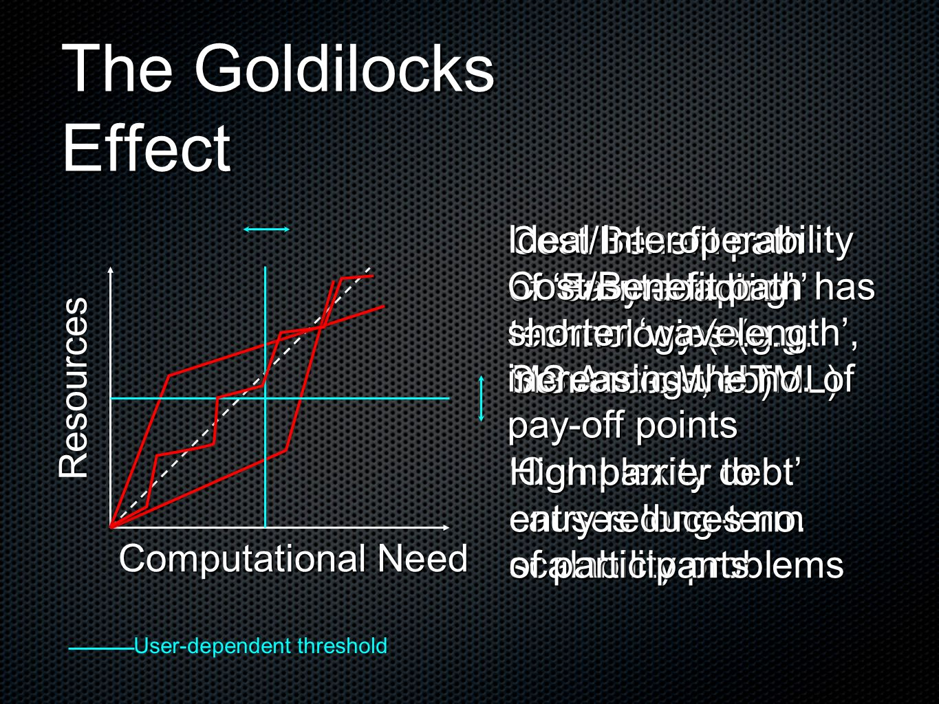 The Goldilocks Effect Computational Need Resources Cost/Benefit path of easy adoption technology (e.g. MS Access, HTML) Complexity debt causes long-te