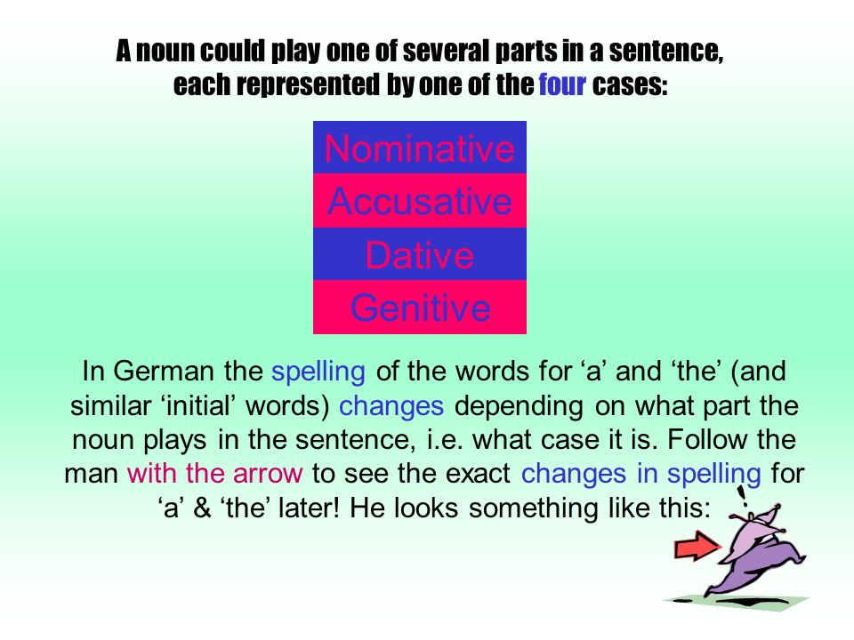 A noun could play one of several parts in a sentence, each represented by one of the four cases: Nominative Accusative Dative Genitive In German the spelling of the words for a and the (and similar initial words) changes depending on what part the noun plays in the sentence, i.e.