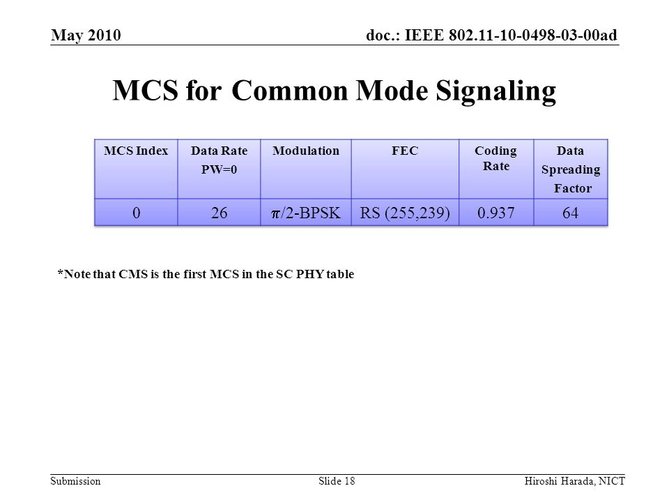 doc.: IEEE 802.11-10-0498-03-00ad Submission MCS for Common Mode Signaling May 2010 Hiroshi Harada, NICTSlide 18 *Note that CMS is the first MCS in th