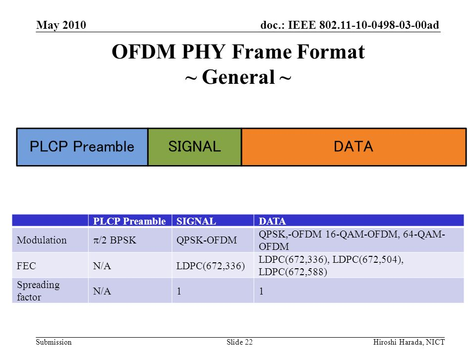 doc.: IEEE 802.11-10-0498-03-00ad Submission OFDM PHY Frame Format ~ General ~ May 2010 Hiroshi Harada, NICTSlide 22 PLCP PreambleSIGNALDATA Modulatio