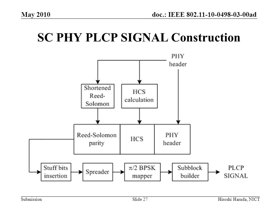 doc.: IEEE 802.11-10-0498-03-00ad Submission SC PHY PLCP SIGNAL Construction May 2010 Hiroshi Harada, NICTSlide 27