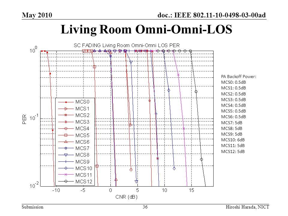 doc.: IEEE 802.11-10-0498-03-00ad Submission Living Room Omni-Omni-LOS PA Backoff Power: MCS0: 0.5dB MCS1: 0.5dB MCS2: 0.5dB MCS3: 0.5dB MCS4: 0.5dB M