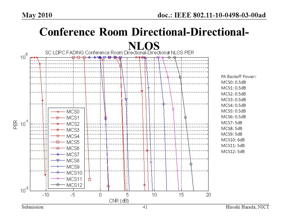 doc.: IEEE 802.11-10-0498-03-00ad Submission Conference Room Directional-Directional- NLOS PA Backoff Power: MCS0: 0.5dB MCS1: 0.5dB MCS2: 0.5dB MCS3: