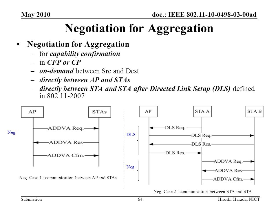 doc.: IEEE 802.11-10-0498-03-00ad Submission Negotiation for Aggregation –for capability confirmation –in CFP or CP –on-demand between Src and Dest –d