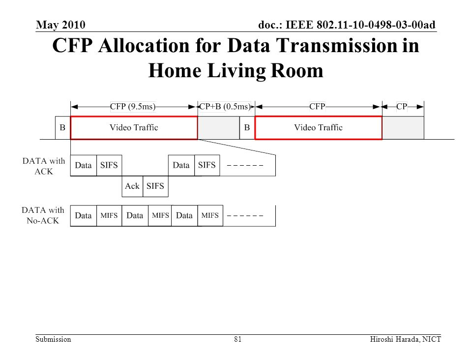 doc.: IEEE 802.11-10-0498-03-00ad Submission CFP Allocation for Data Transmission in Home Living Room 81 May 2010 Hiroshi Harada, NICT