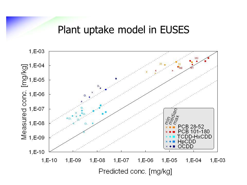 Plant uptake model in EUSES