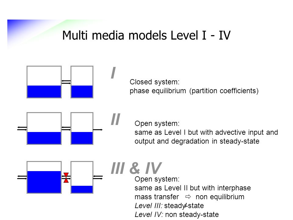 I II III & IV Multi media models Level I - IV Closed system: phase equilibrium (partition coefficients) Open system: same as Level I but with advectiv