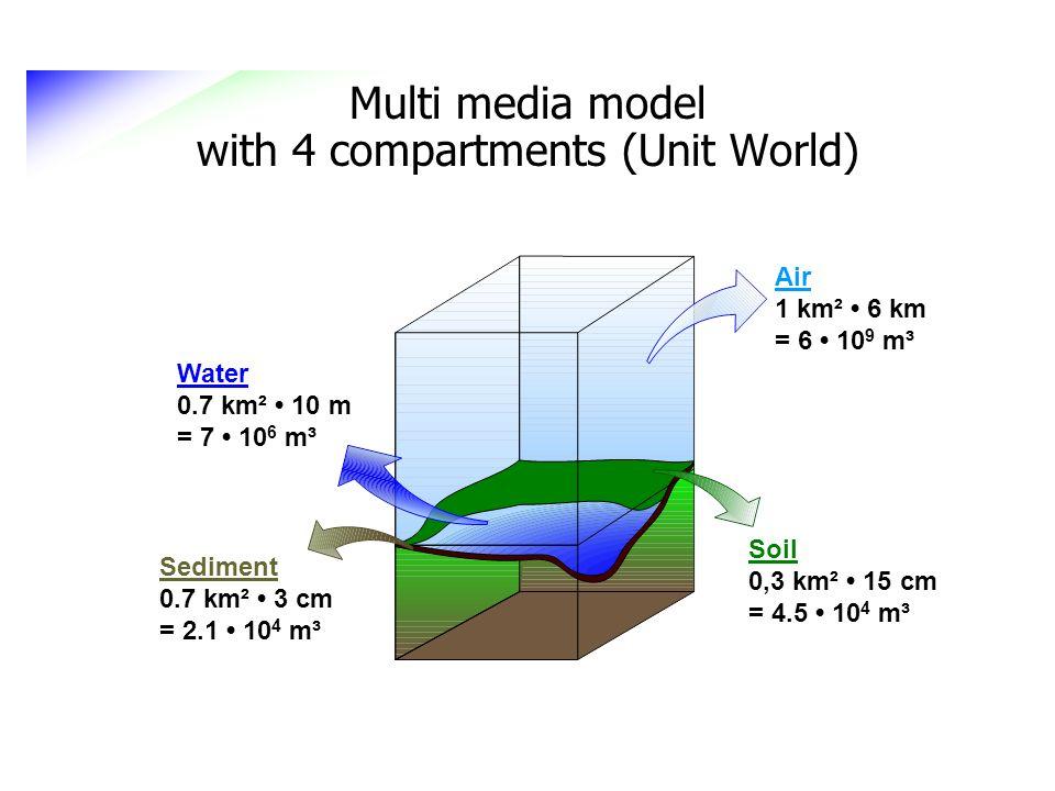 Multi media model with 4 compartments (Unit World) Water 0.7 km² 10 m = 7 10 6 m³ Sediment 0.7 km² 3 cm = 2.1 10 4 m³ Soil 0,3 km² 15 cm = 4.5 10 4 m³