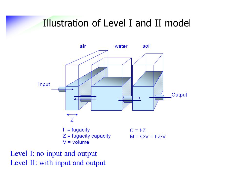 Illustration of Level I and II model f = fugacity Z = fugacity capacity V = volume C = f·Z M = C·V = f·Z·V Input air water soil Z Output Level I: no i