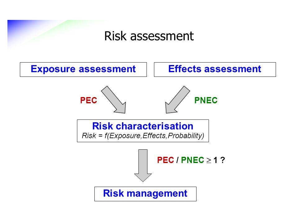 Risk assessment Effects assessment Exposure assessment Risk characterisation Risk = f(Exposure,Effects,Probability) Risk management PEC PEC / PNEC 1 ?