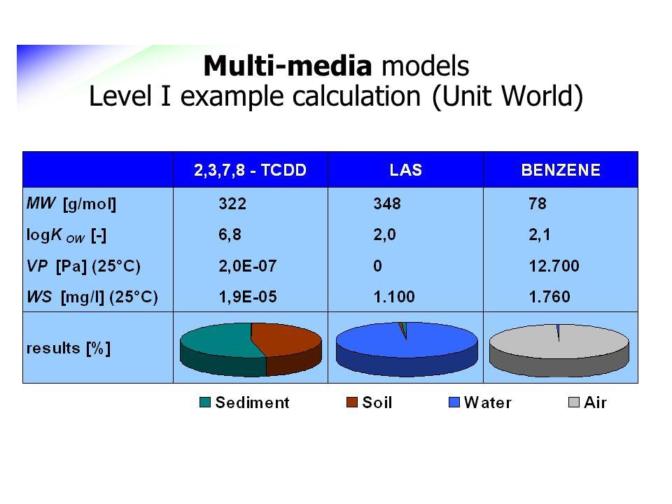 Multi-media models Level I example calculation (Unit World)